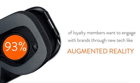 Stat: 95% of loyalty members want to engage with brands through new tech like augmented reality